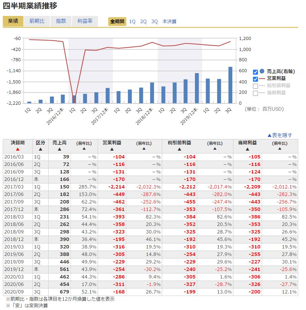 スナップ 株価
