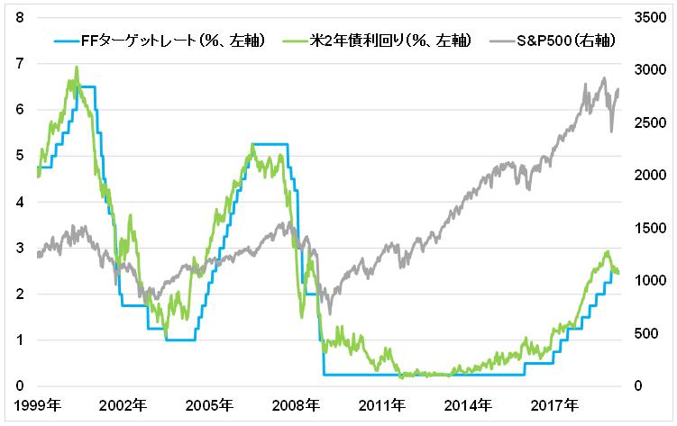株価 米国