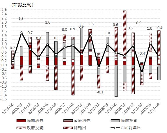 輸出でダブルパンチを受ける韓国経済と今後の日韓関係 | 総合商社の眼 ...