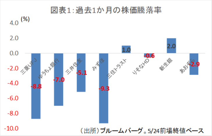 三菱 東京 ufj 銀行 株価 10 年