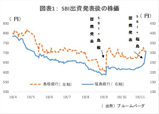 sbi ホールディングス 株価