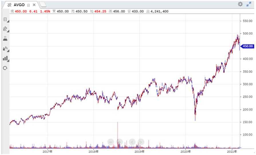 ブロード コム 株価