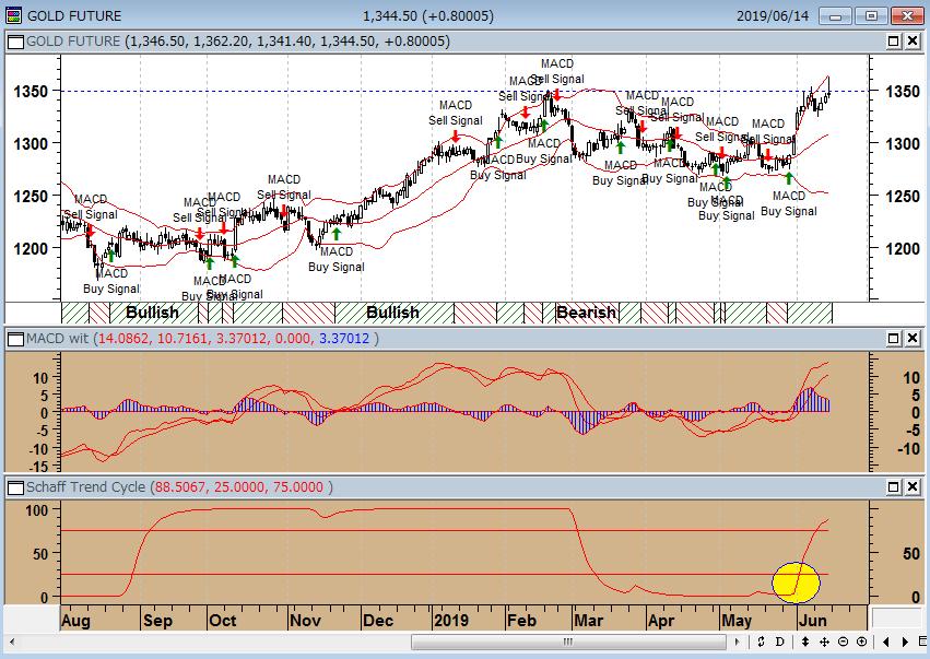 株価 ワーク デイ