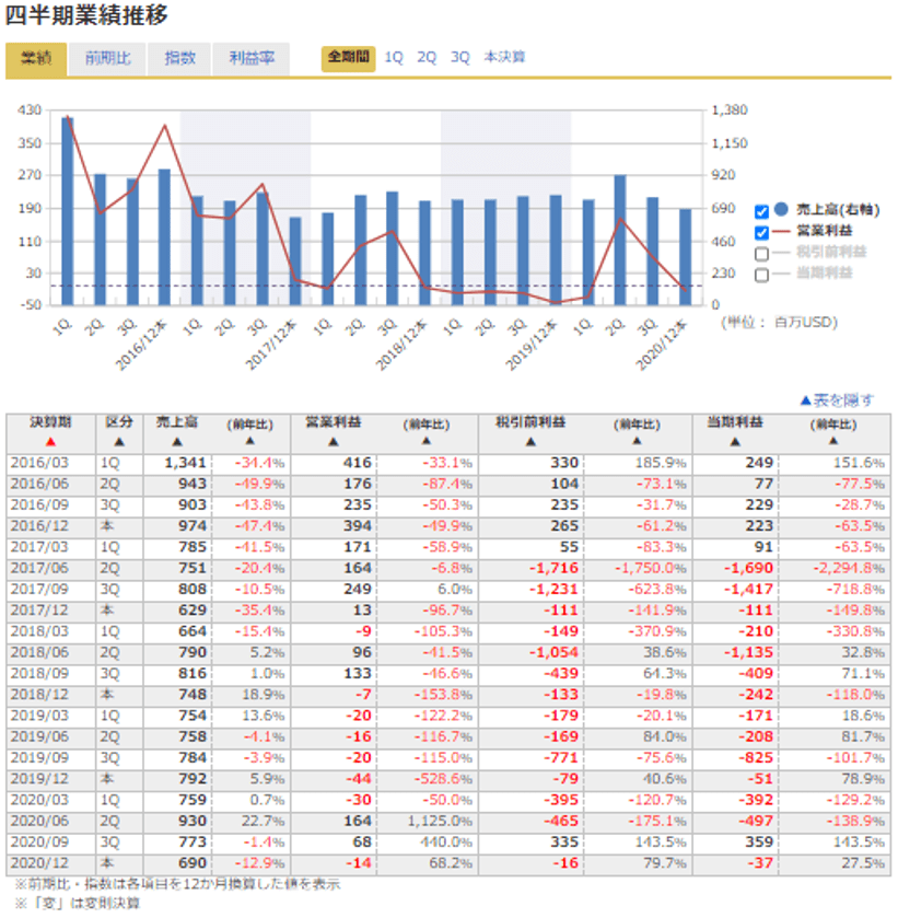 トランス オーシャン 株価