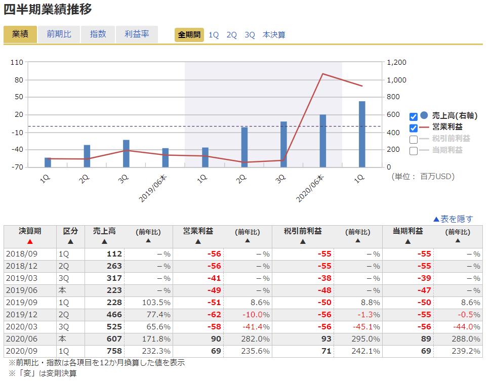 株価 ピンタレスト
