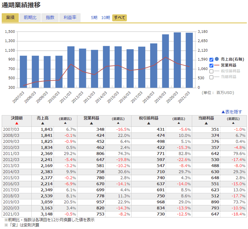 株価 ザイリンクス の 5Gで急成長ザイリンクス、株価割高の評価は変わるか【米決算プレビュー】