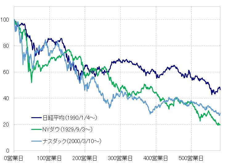 Ny ダウ 株価