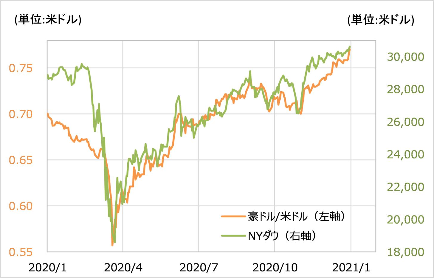 ドル の 為替 豪