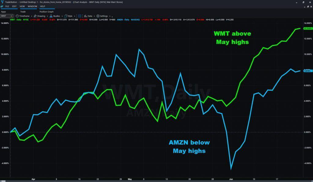ウォルマートとアマゾンに何が起きている?   米国株 ...