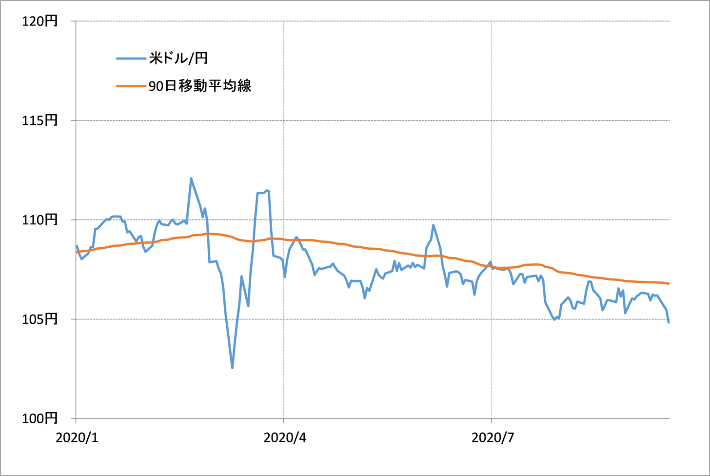 円 為替 ドル