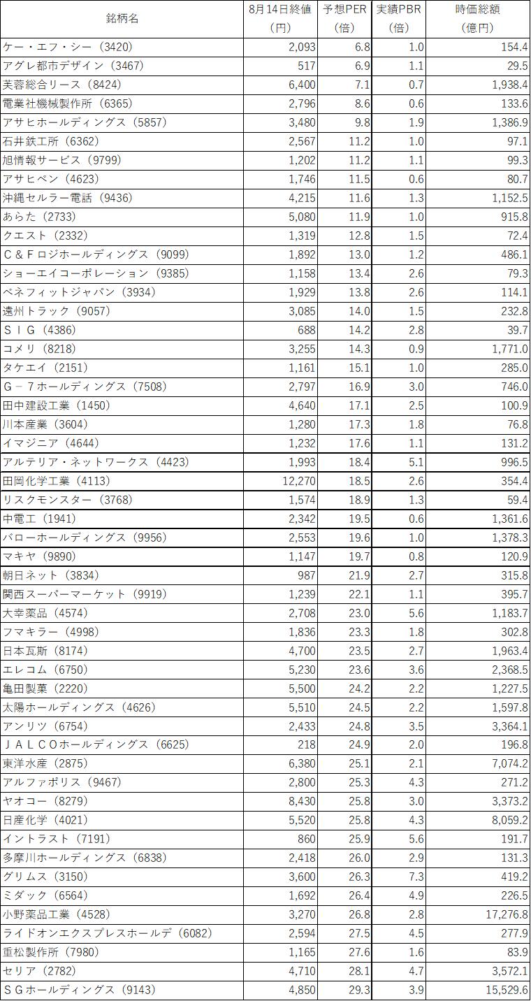薬品 株価 小野 工業