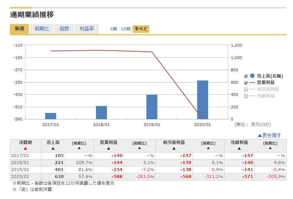 株価 オクタ 米国株に投資するならオクタ(Okta)株がおすすめな理由