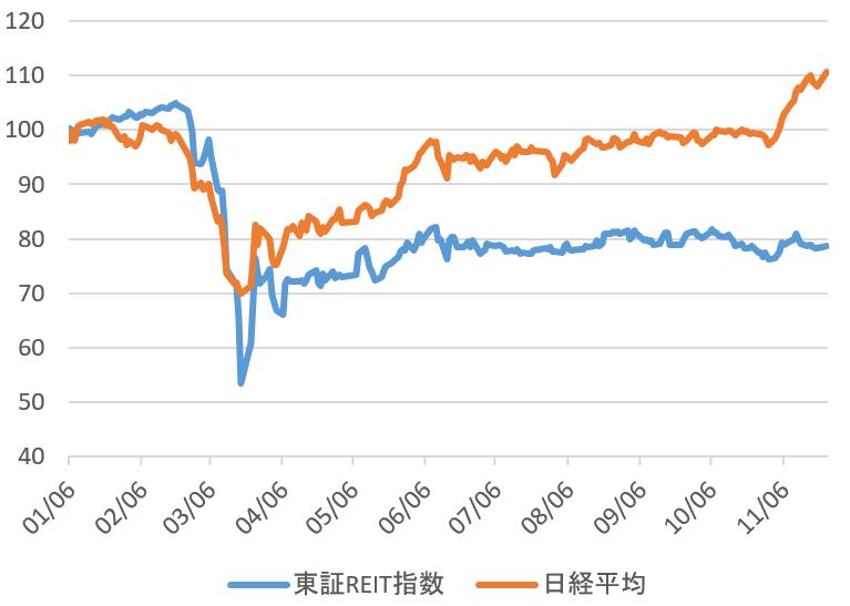 Reit 株価