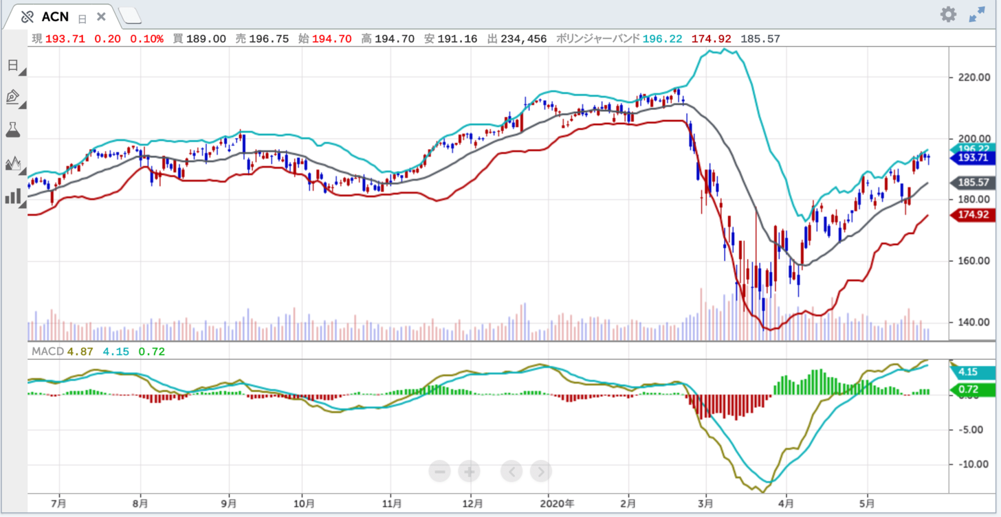 モント 株価 ニュー