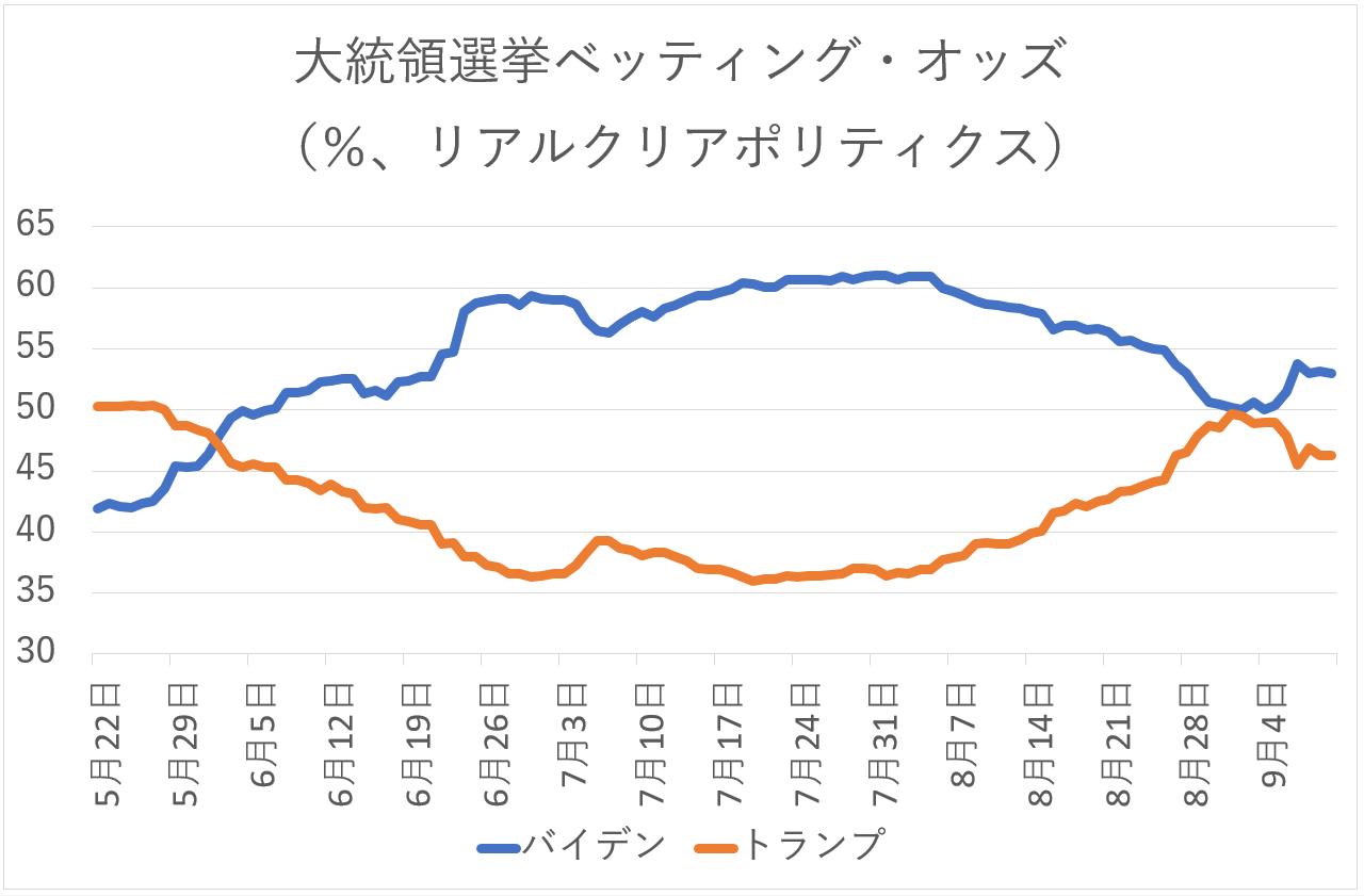 リアル 日経 平均