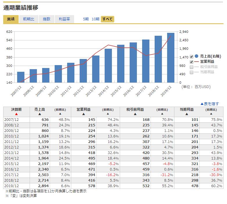 ドック 株価 テラ